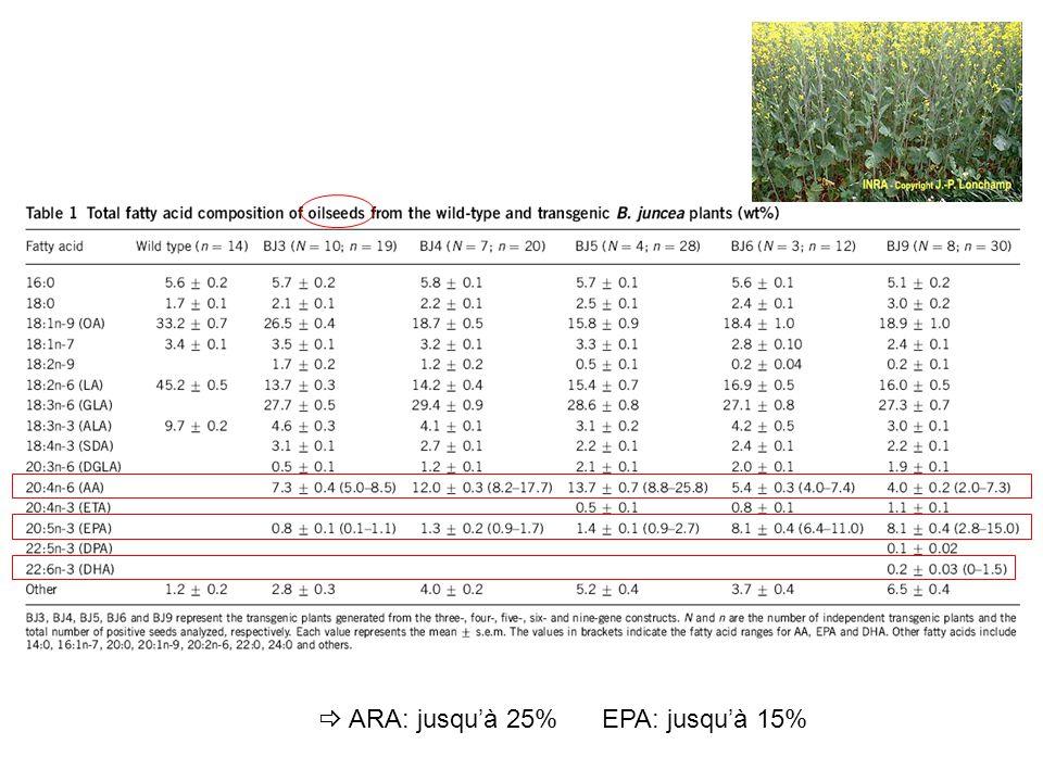  ARA: jusqu'à 25% EPA: jusqu'à 15%
