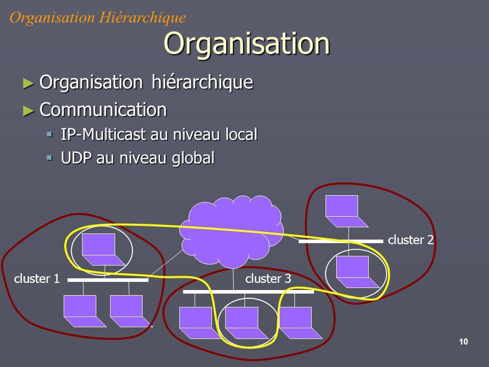 Organisation Organisation hiérarchique Communication
