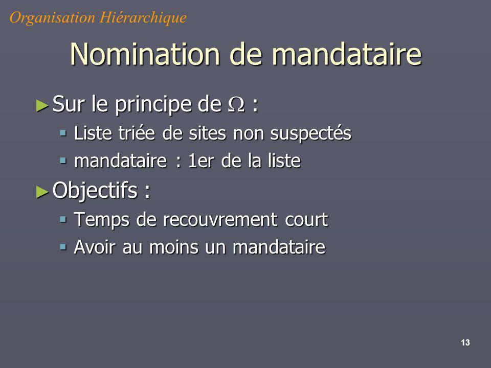 Nomination de mandataire