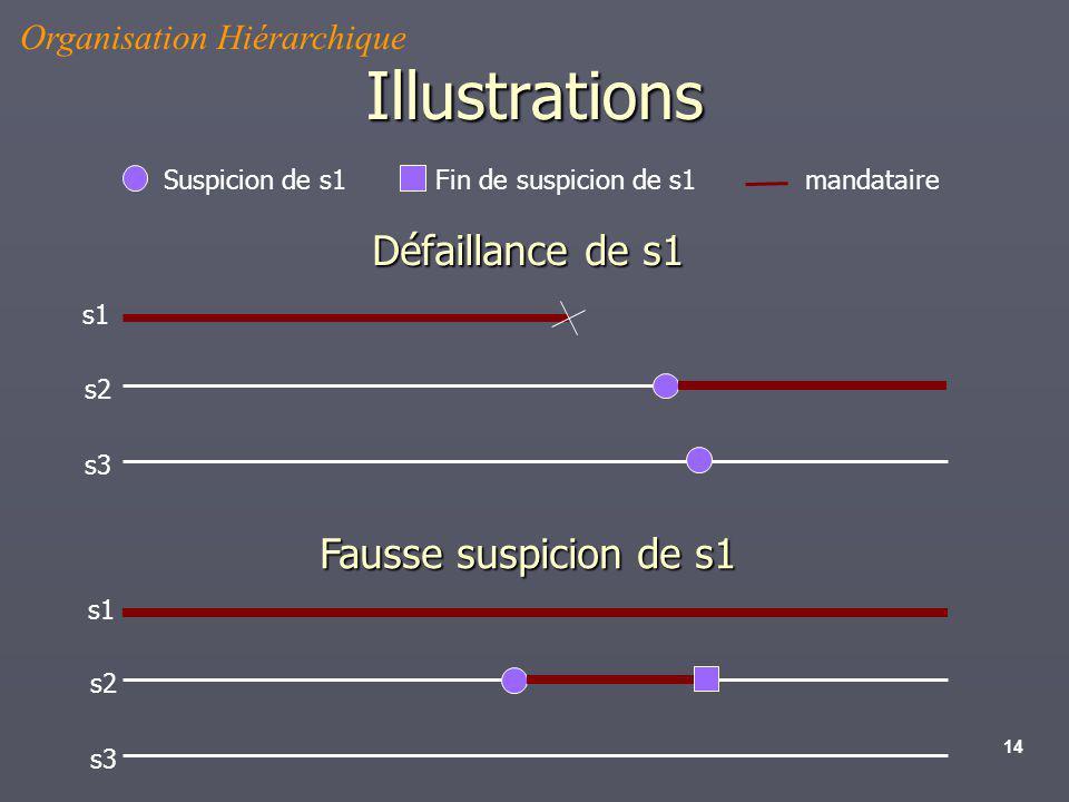 Illustrations Défaillance de s1 Fausse suspicion de s1