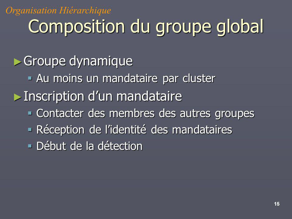 Composition du groupe global