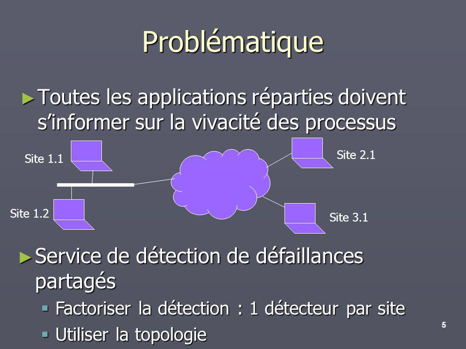 Problématique Toutes les applications réparties doivent s'informer sur la vivacité des processus. Site 2.1.