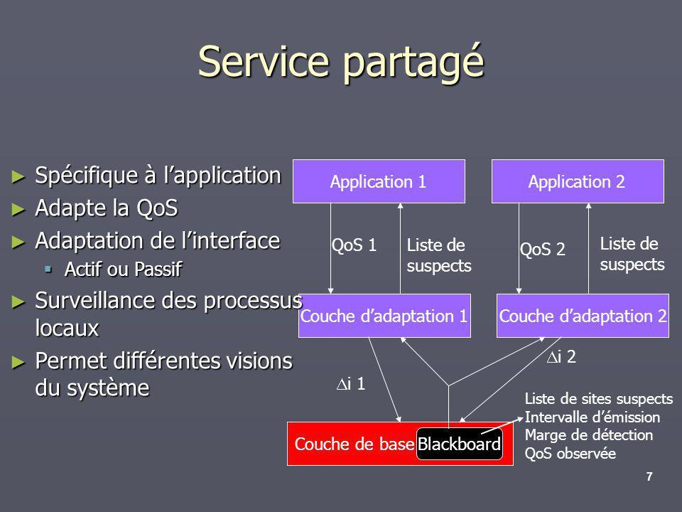 Service partagé Spécifique à l'application Adapte la QoS