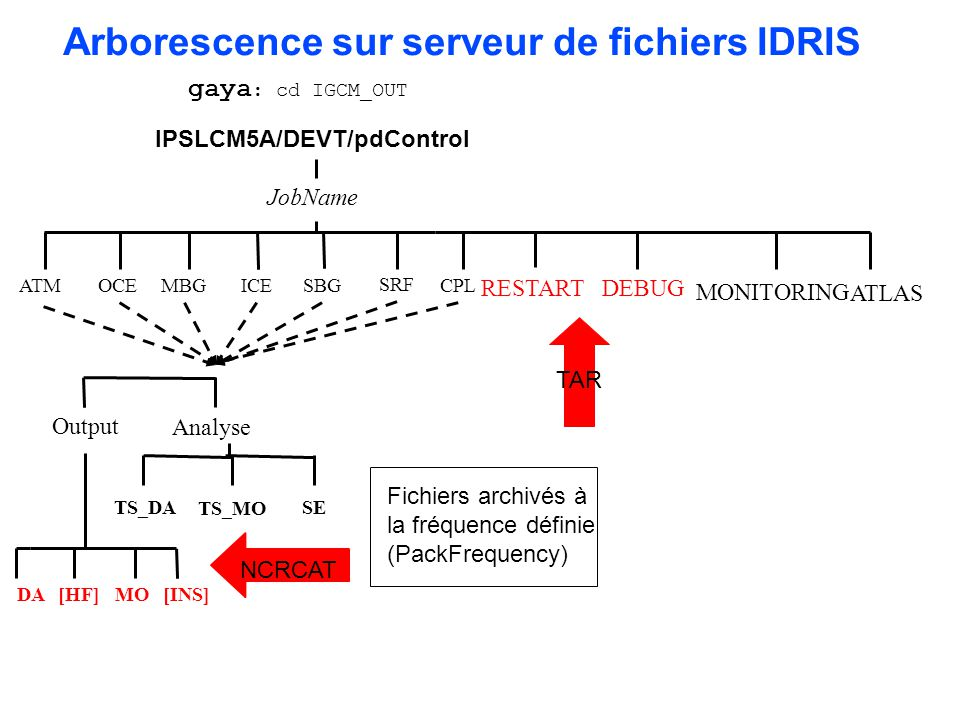 Arborescence sur serveur de fichiers IDRIS IPSLCM5A/DEVT/pdControl
