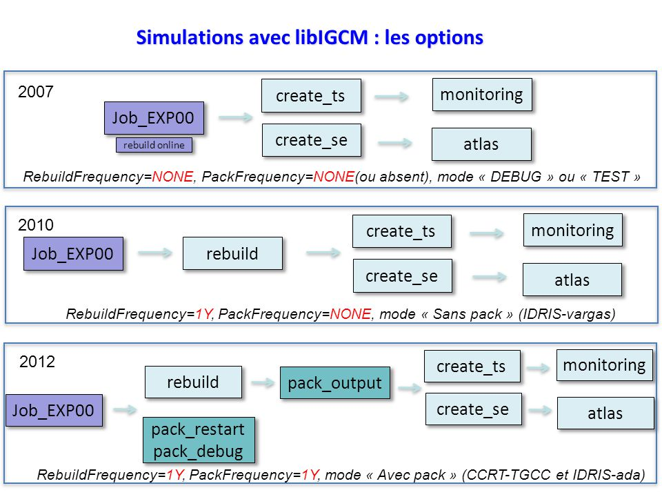 Simulations avec libIGCM : les options