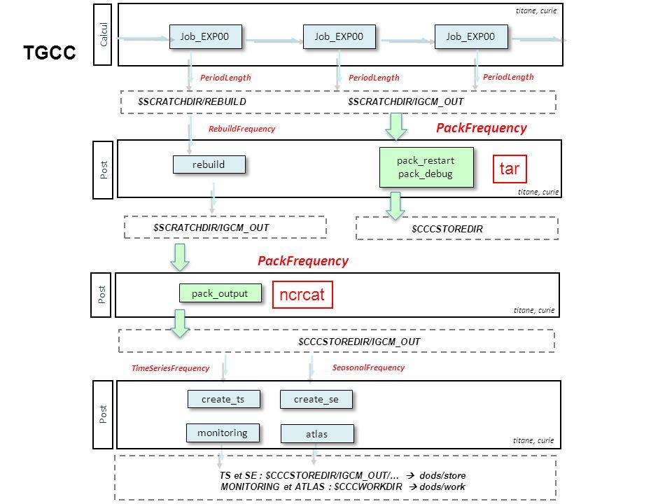 TGCC tar ncrcat Job_EXP00 pack_restart rebuild pack_debug pack_output
