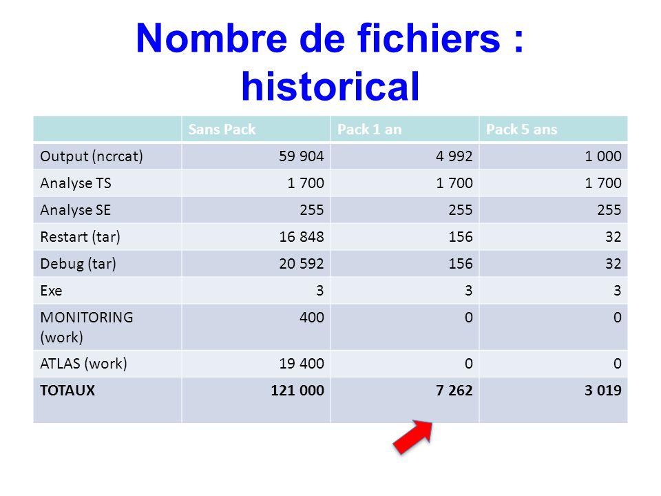 Nombre de fichiers : historical