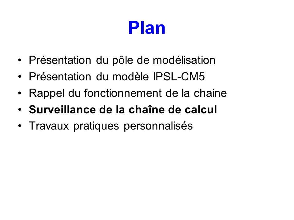 Plan Présentation du pôle de modélisation