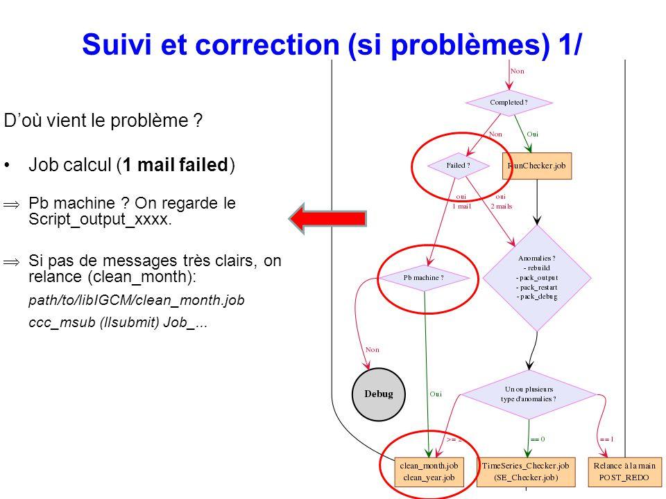 Suivi et correction (si problèmes) 1/