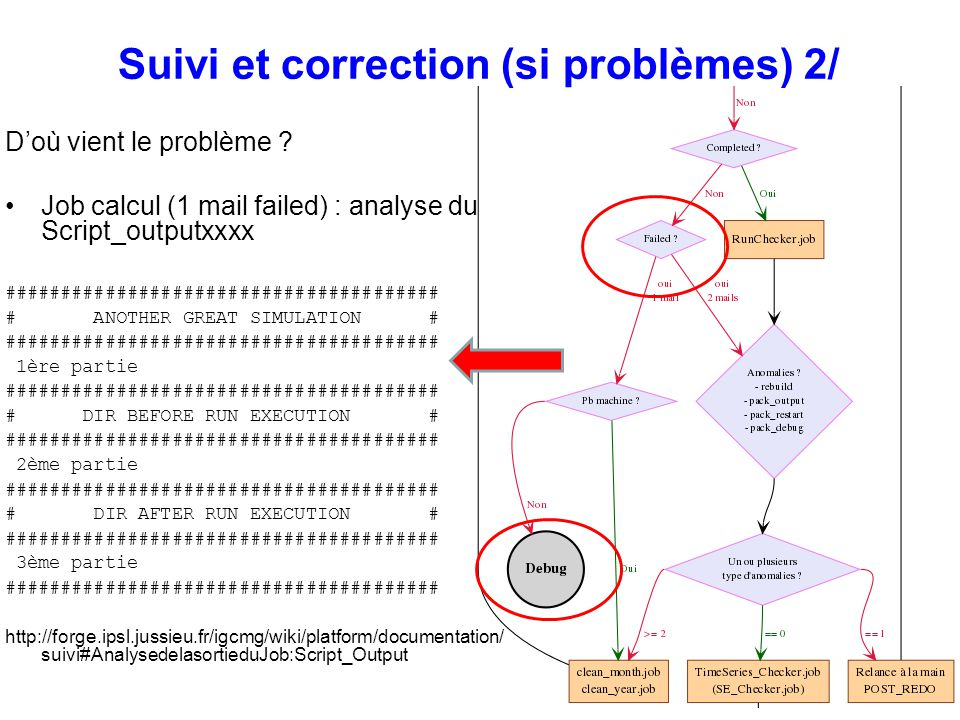 Suivi et correction (si problèmes) 2/
