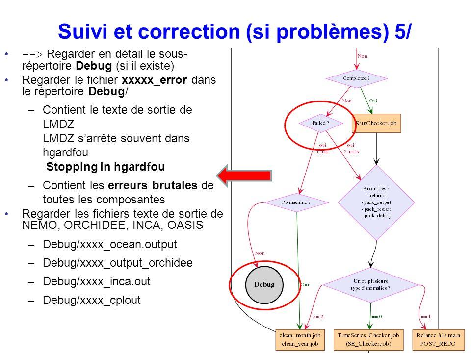 Suivi et correction (si problèmes) 5/