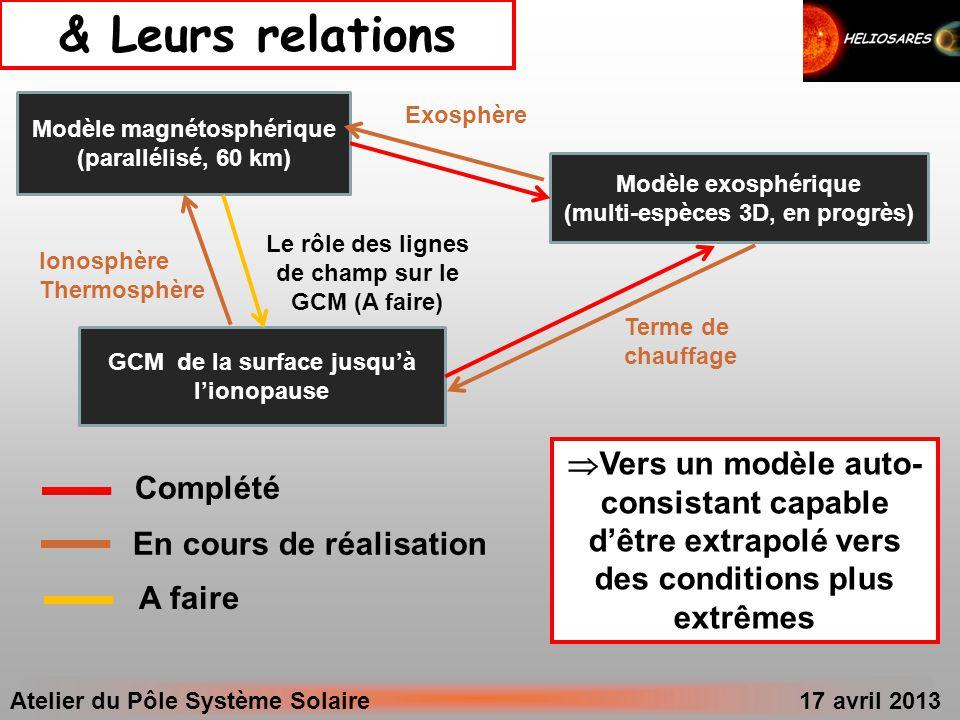 & Leurs relations Modèle magnétosphérique. (parallélisé, 60 km) Exosphère. Modèle exosphérique. (multi-espèces 3D, en progrès)