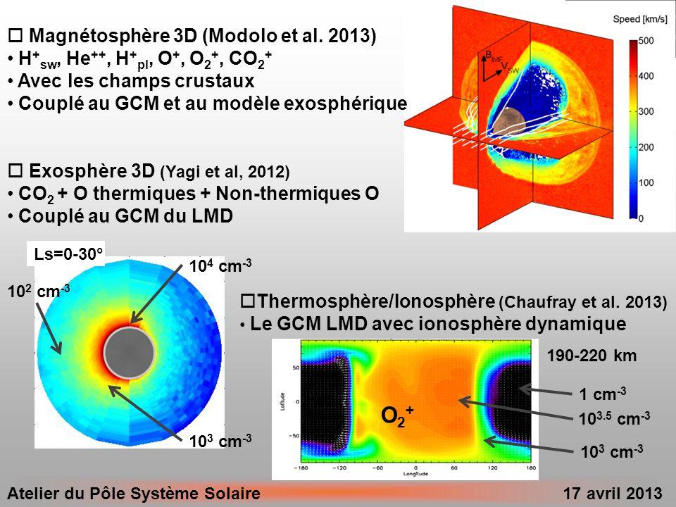 O2+ Magnétosphère 3D (Modolo et al. 2013)