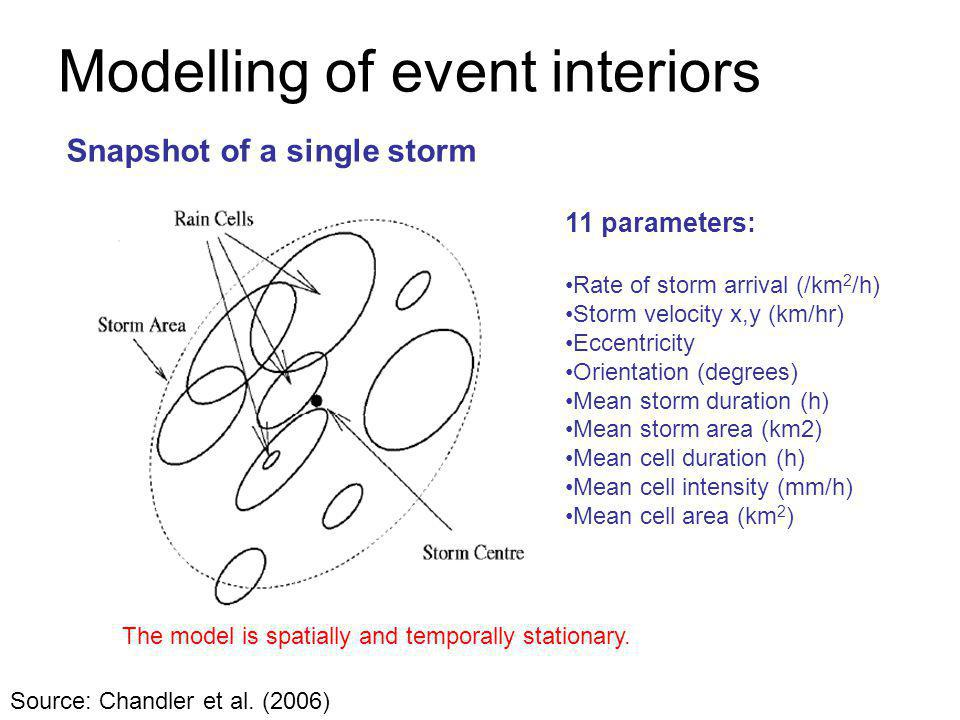 Modelling of event interiors