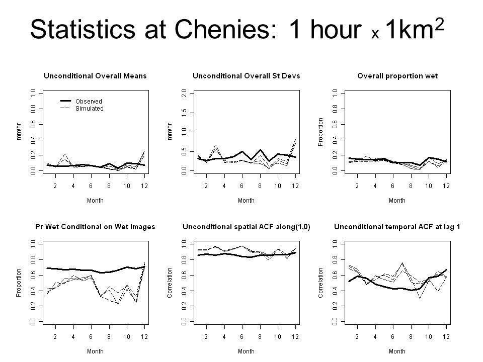 Statistics at Chenies: 1 hour x 1km2