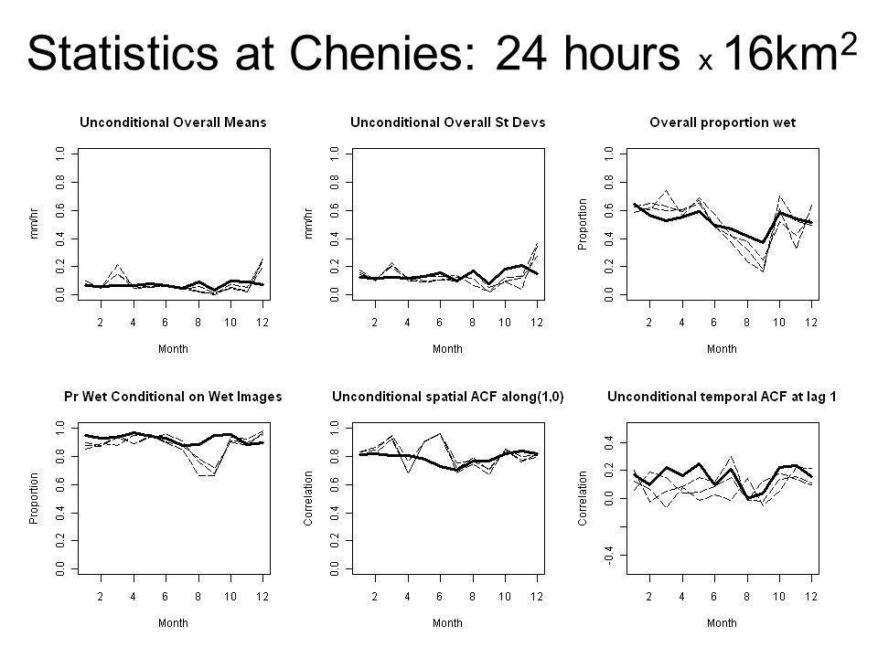 Statistics at Chenies: 24 hours x 16km2