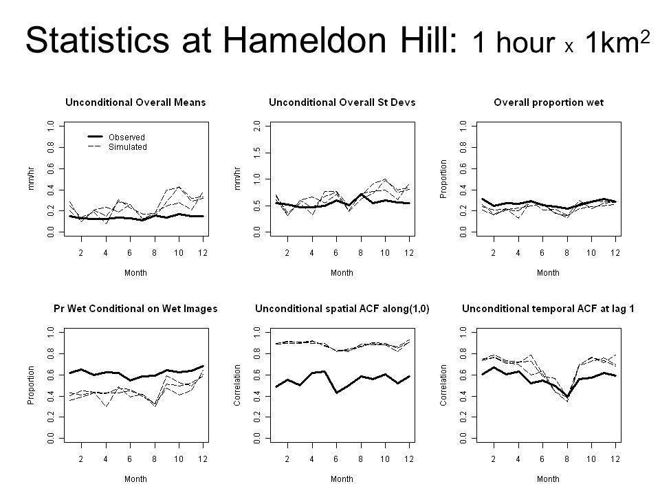 Statistics at Hameldon Hill: 1 hour x 1km2
