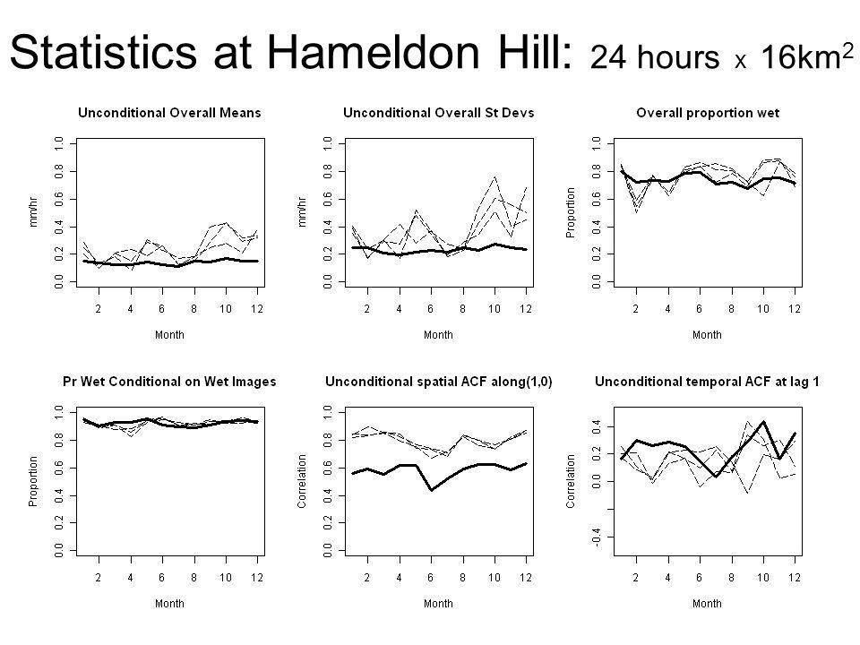 Statistics at Hameldon Hill: 24 hours x 16km2