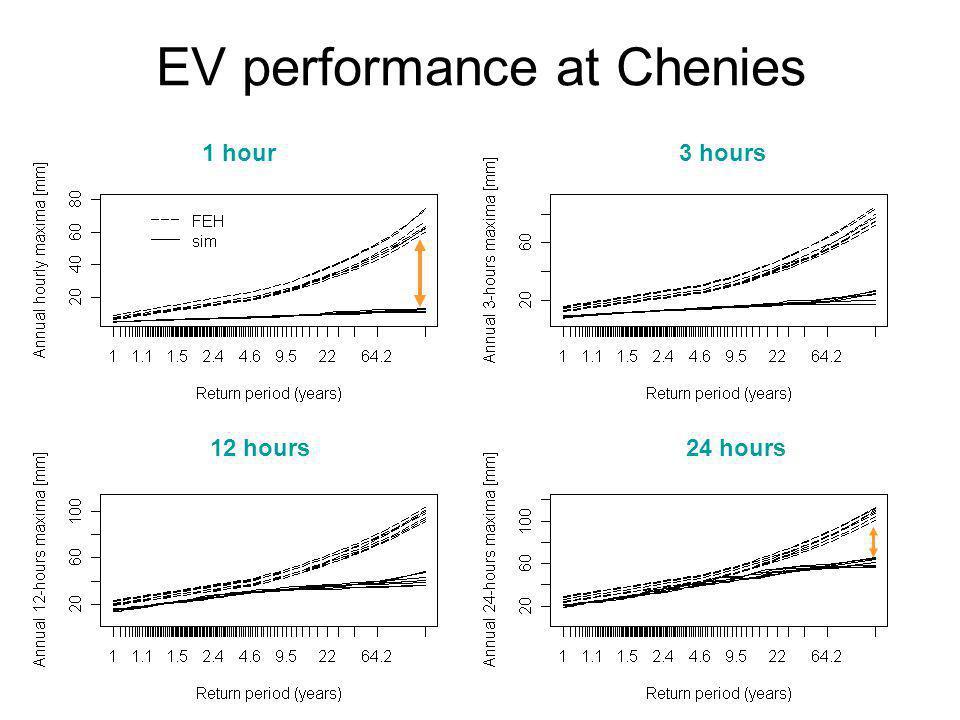 EV performance at Chenies