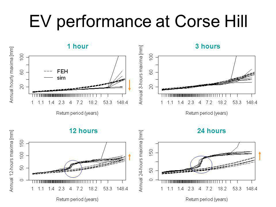 EV performance at Corse Hill