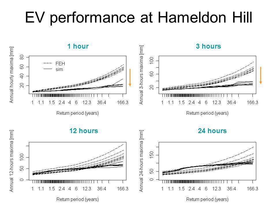 EV performance at Hameldon Hill