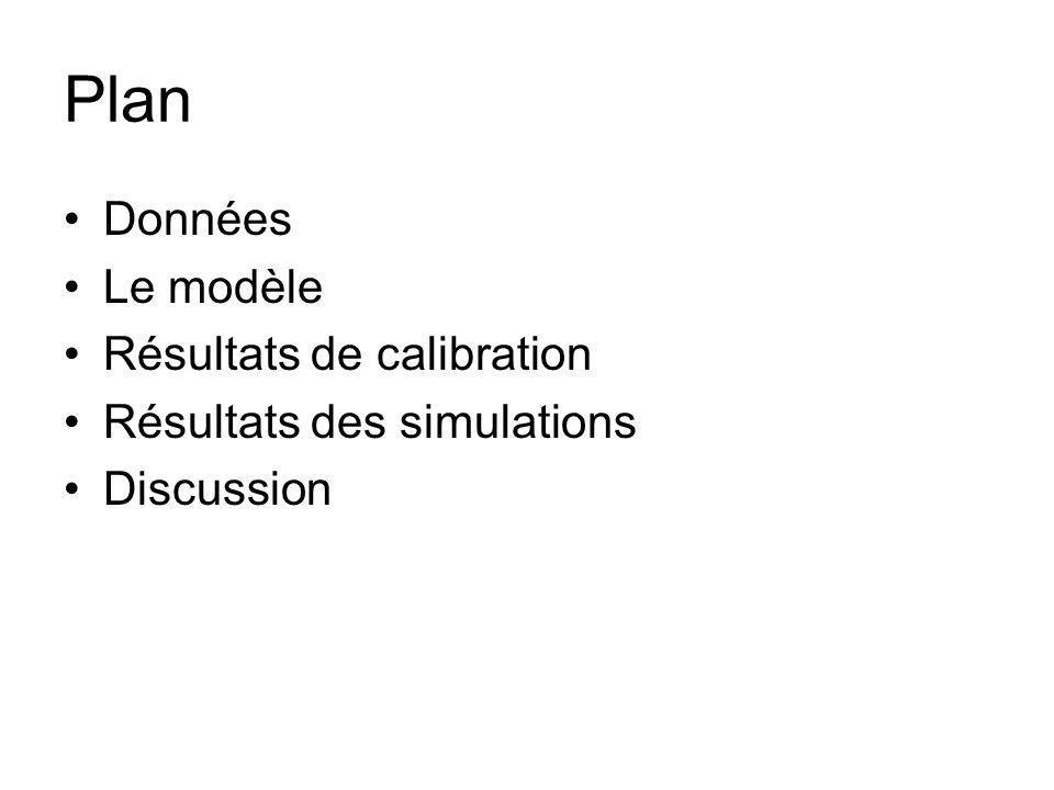Plan Données Le modèle Résultats de calibration