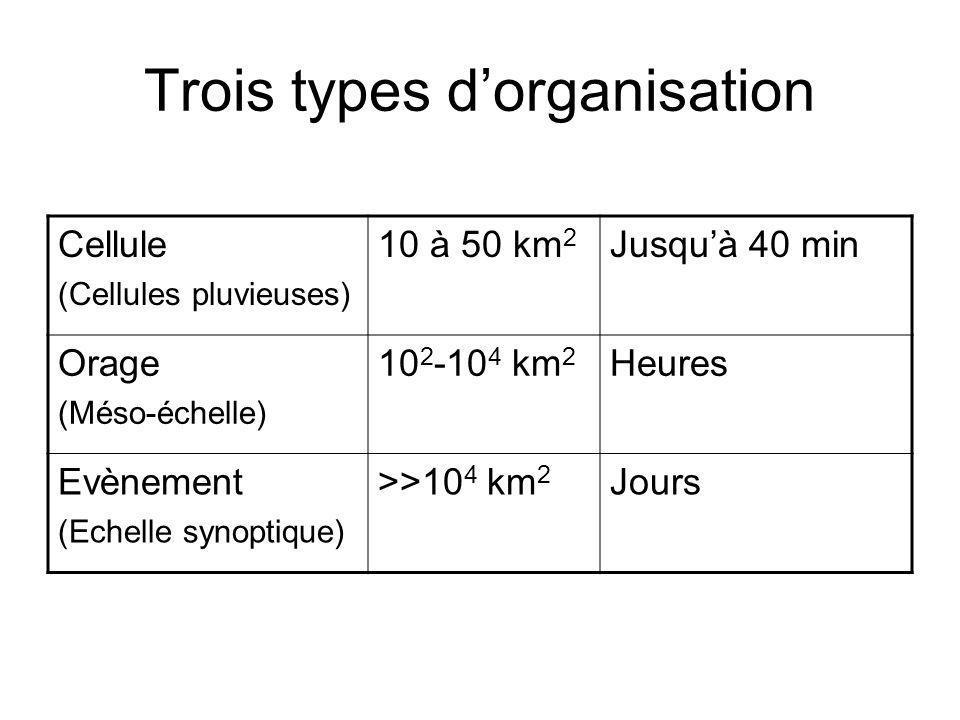 Trois types d'organisation