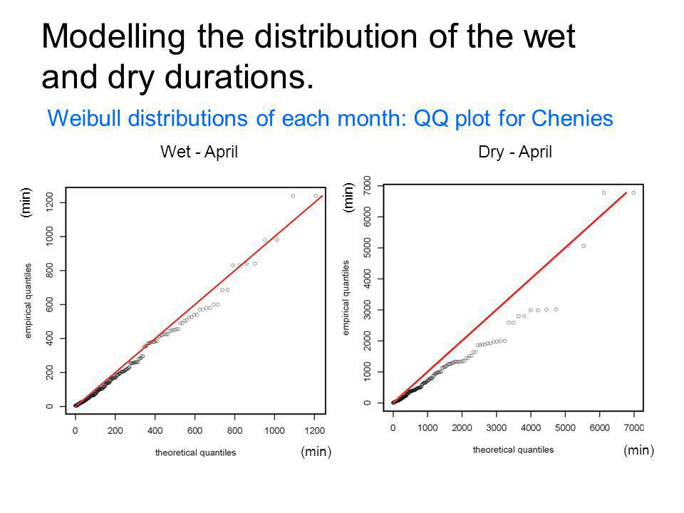 Modelling the distribution of the wet and dry durations.
