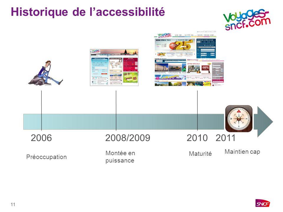 Historique de l'accessibilité