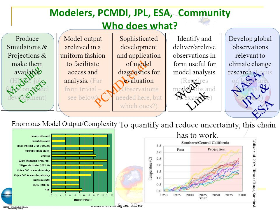 Modelers, PCMDI, JPL, ESA, Community Who does what