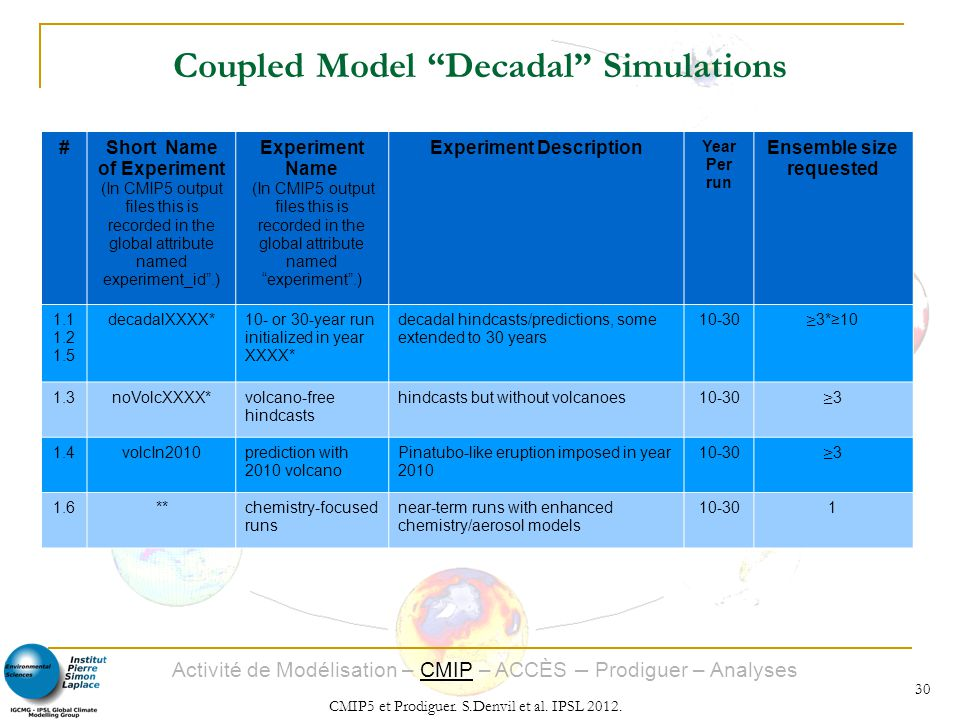 Coupled Model Decadal Simulations