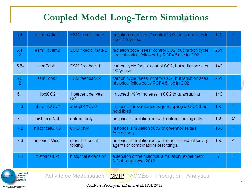 Coupled Model Long-Term Simulations