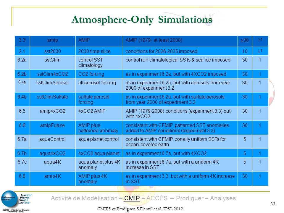 Atmosphere-Only Simulations