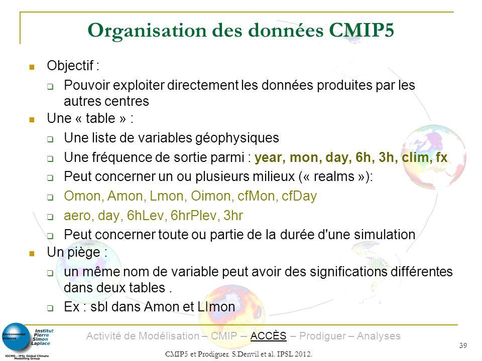 Organisation des données CMIP5