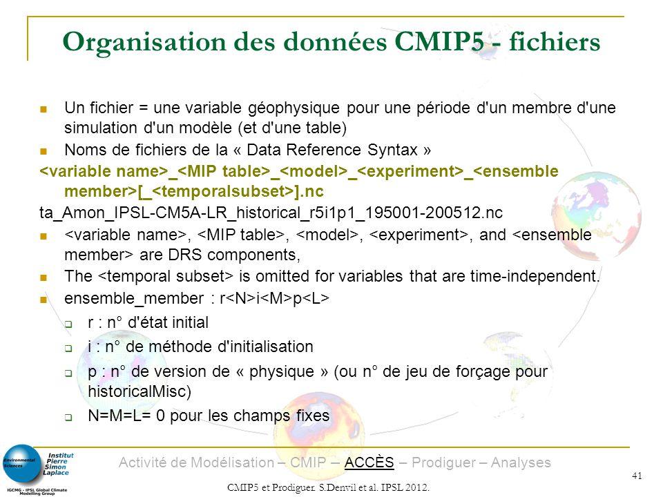 Organisation des données CMIP5 - fichiers
