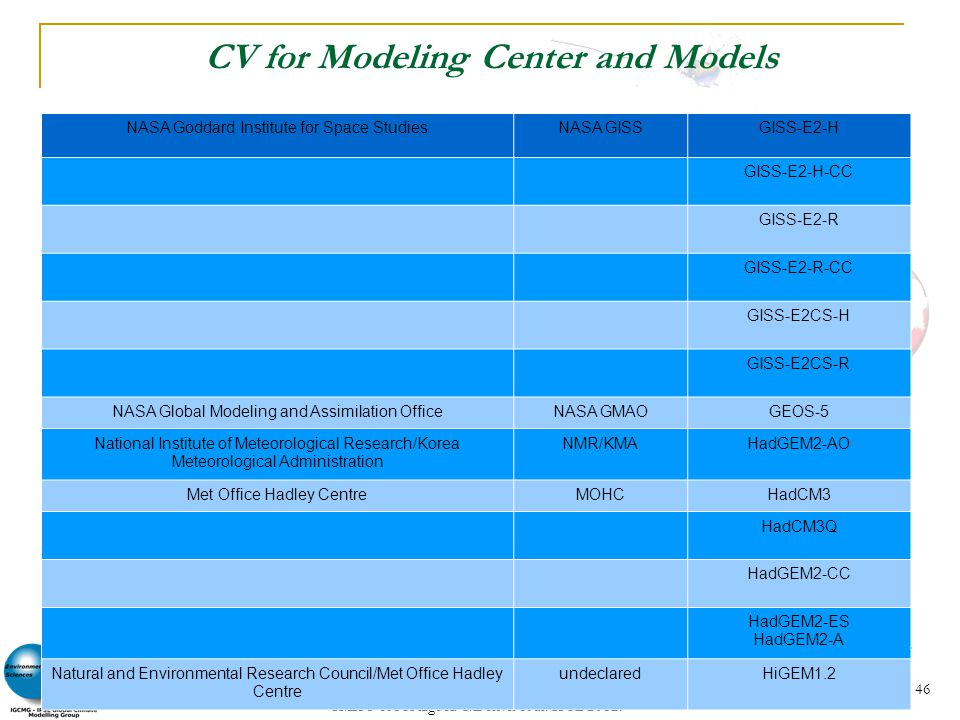 CV for Modeling Center and Models