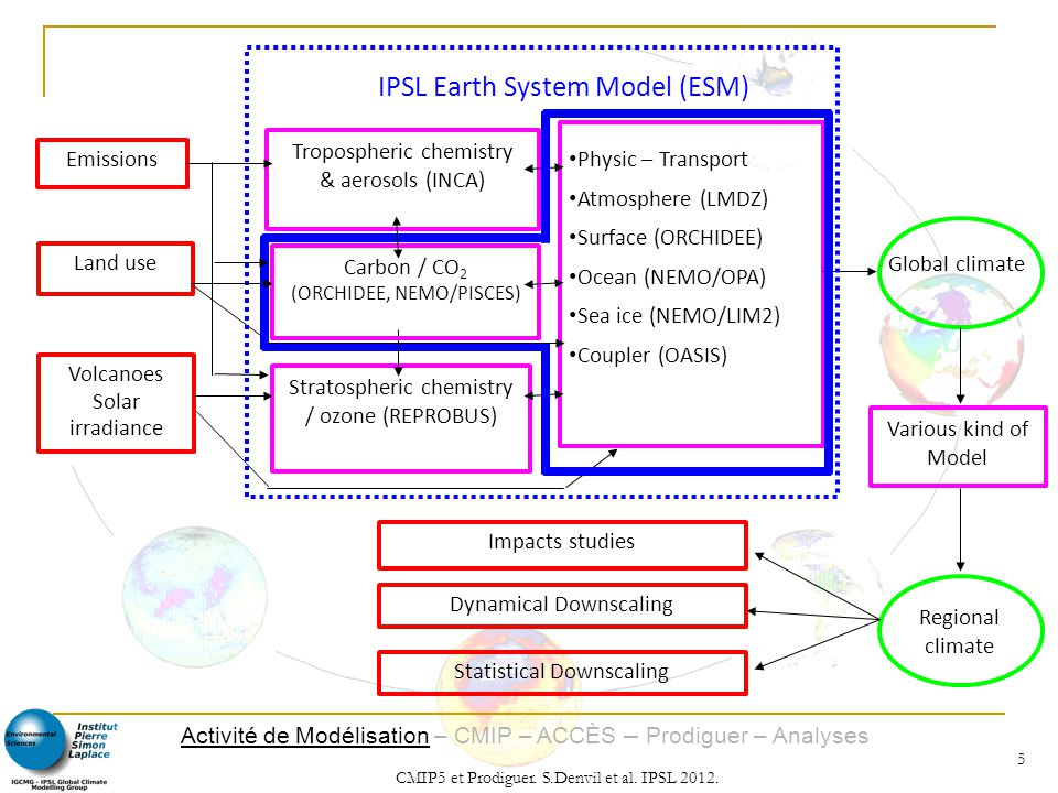 IPSL Earth System Model (ESM)