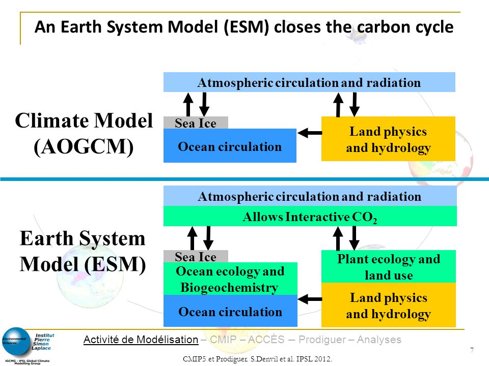 Climate Model (AOGCM) Earth System Model (ESM)