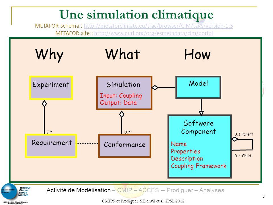 Une simulation climatique
