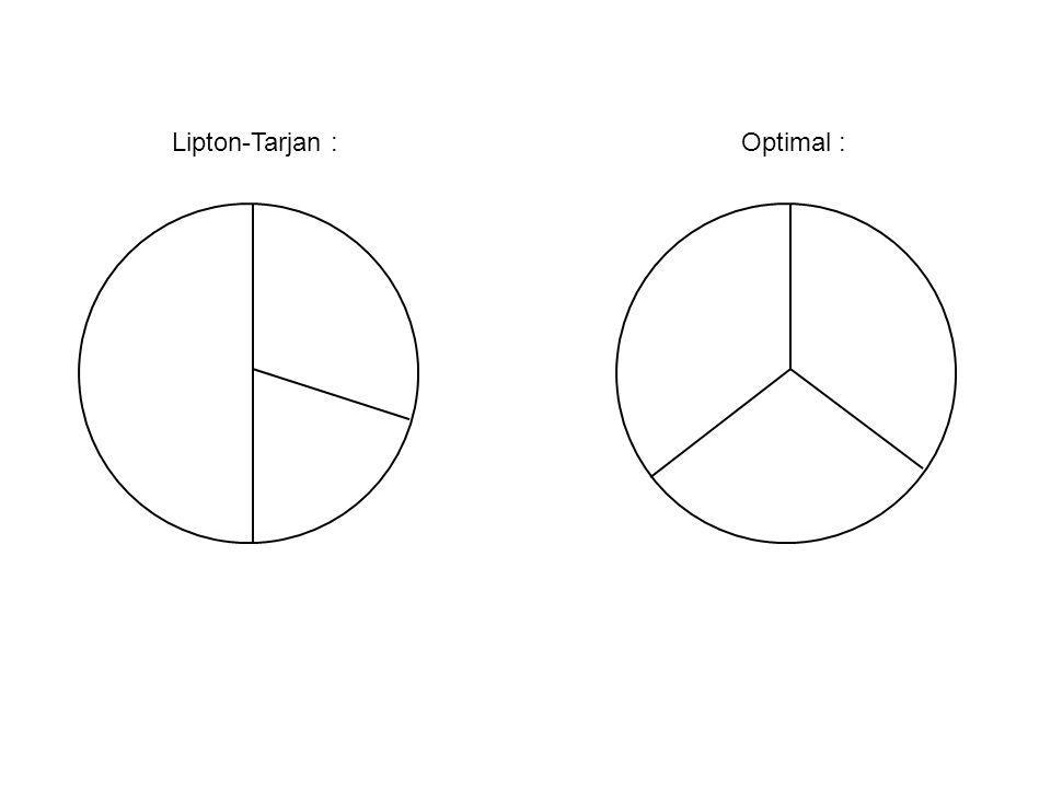 Lipton-Tarjan : Optimal :