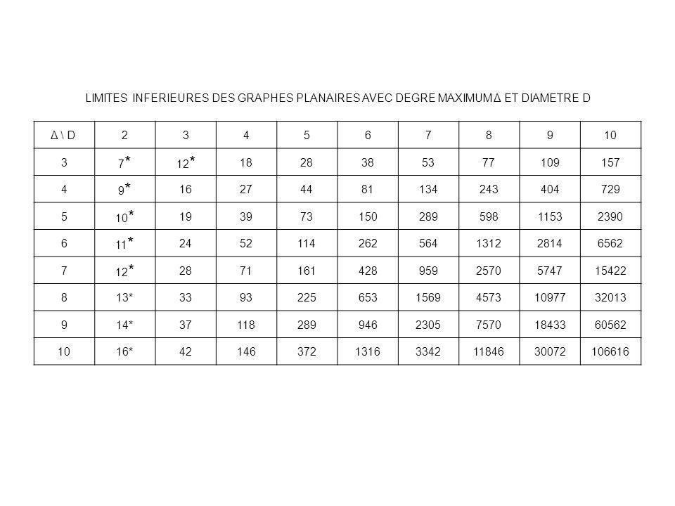 LIMITES INFERIEURES DES GRAPHES PLANAIRES AVEC DEGRE MAXIMUM Δ ET DIAMETRE D