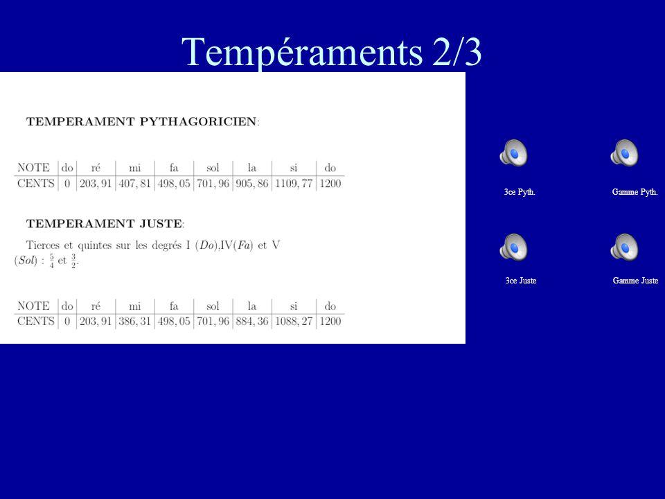 Tempéraments 2/3 3ce Pyth. Gamme Pyth. 3ce Juste.