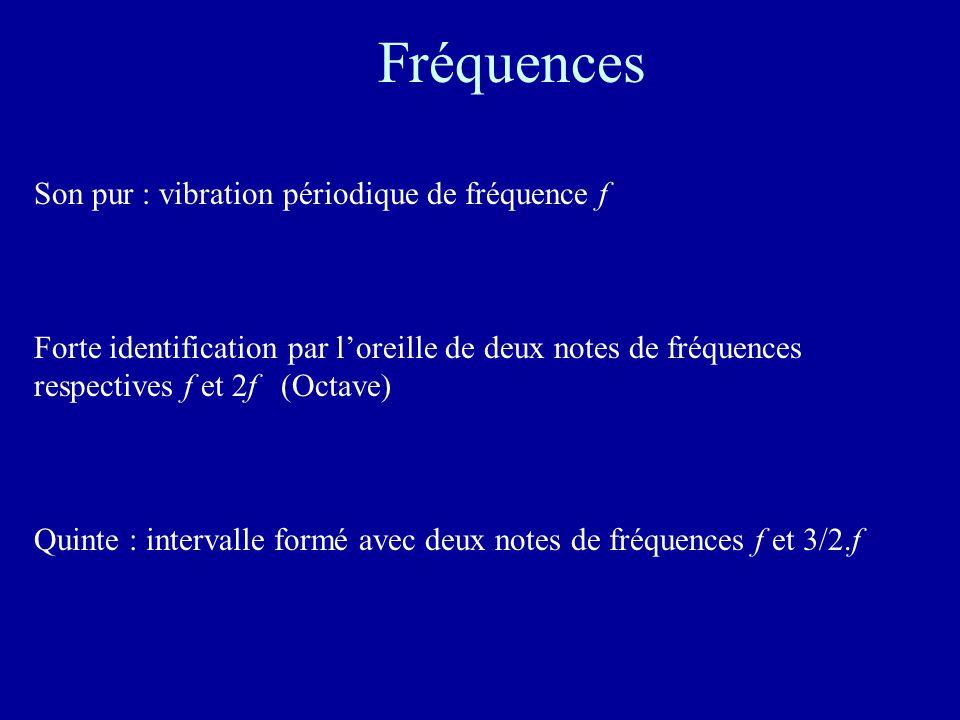 Fréquences Son pur : vibration périodique de fréquence f