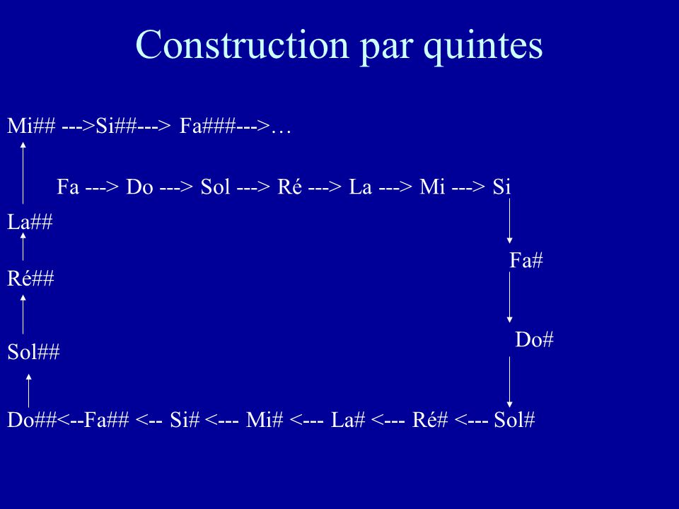 Construction par quintes