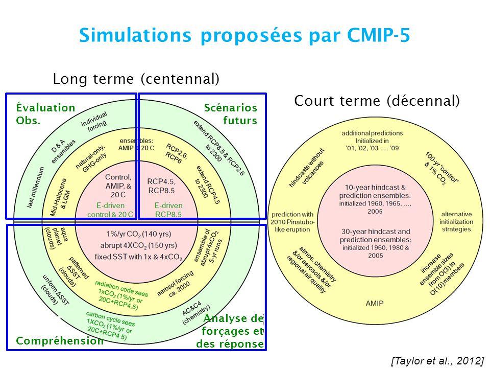 Simulations proposées par CMIP-5