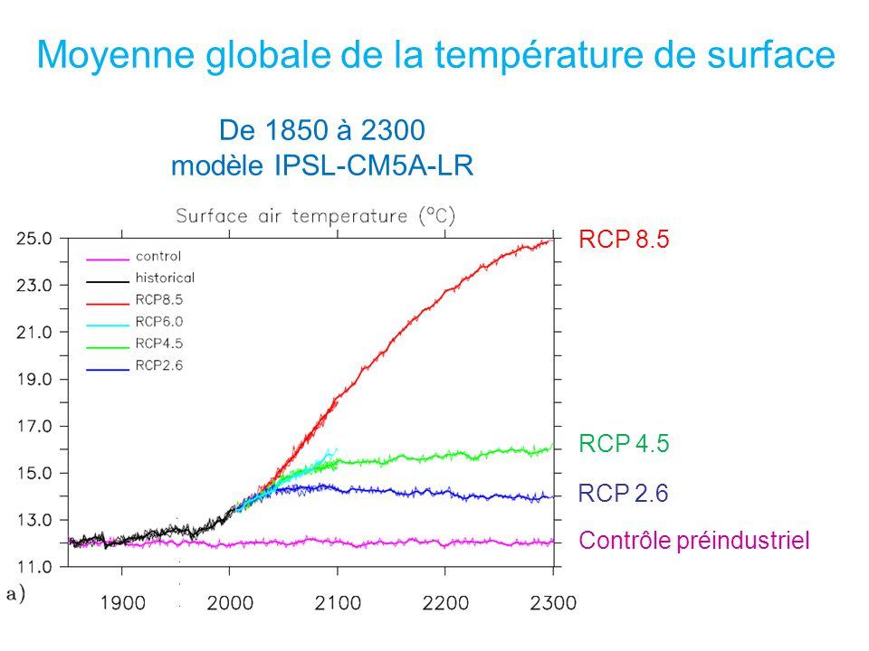 Moyenne globale de la température de surface