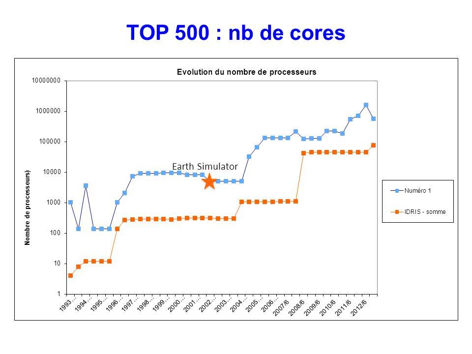 TOP 500 : nb de cores Earth Simulator