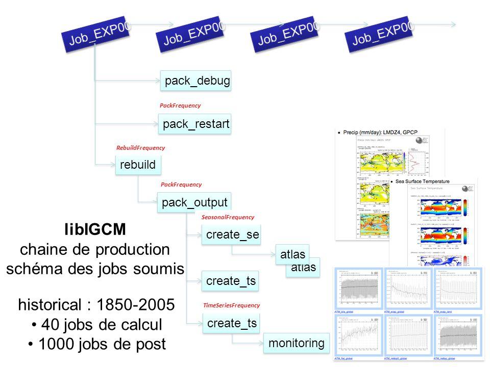 libIGCM chaine de production