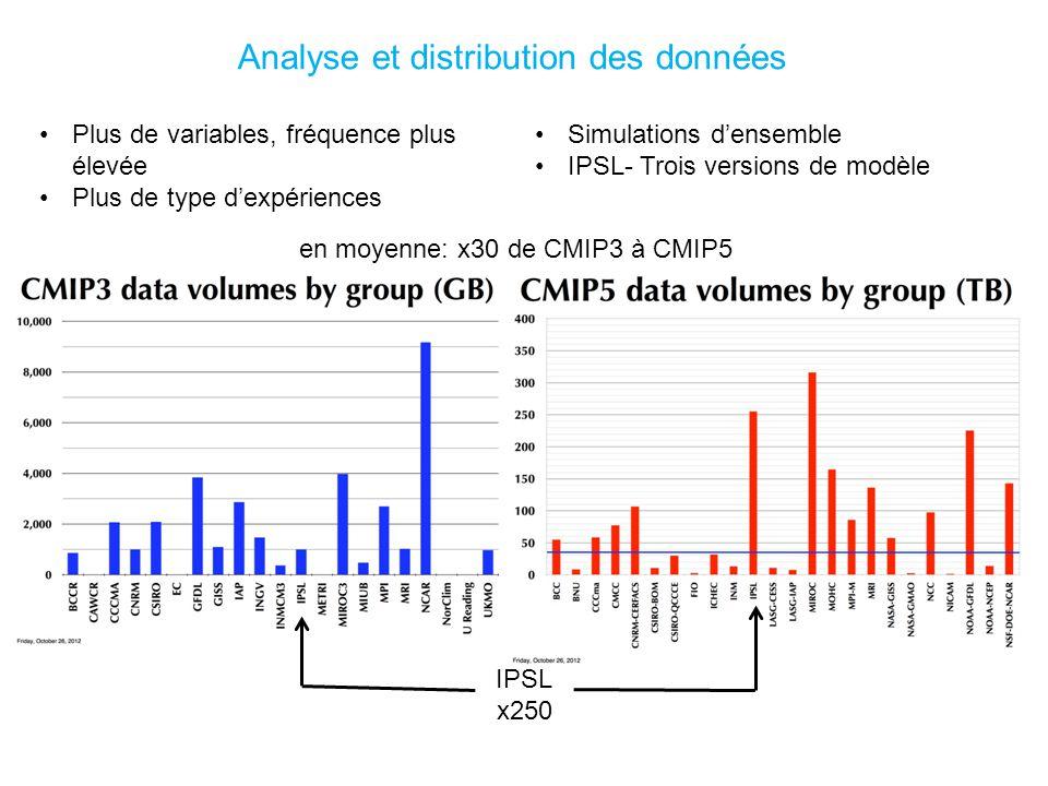 en moyenne: x30 de CMIP3 à CMIP5