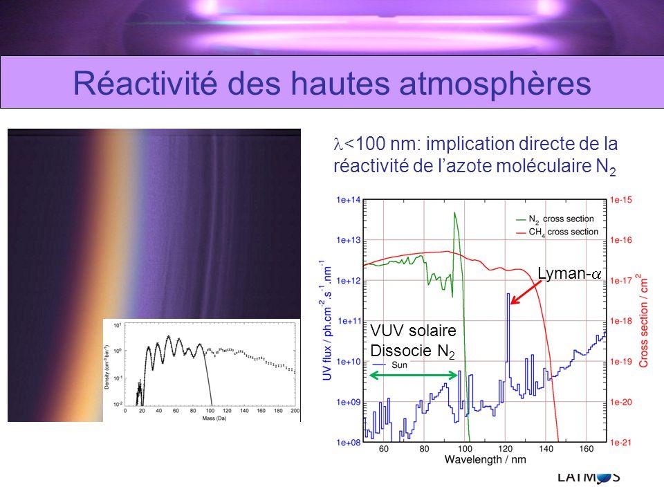 Réactivité des hautes atmosphères